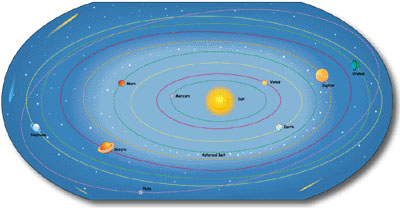 Solar System Labeled - Pics about space