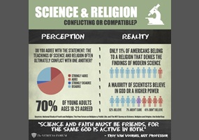 relationship between science and religion essay Acterization of science, religion, and their relationship is a familiar one, built on a quasi-metaphysical distinction between the continent of facts on the one hand, which point directly to reality, and the continent of values on the other.